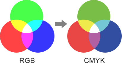 RGBとCMYKについて